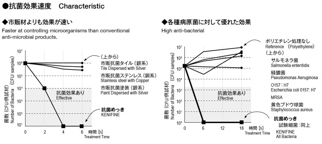AntibacterialCoating
